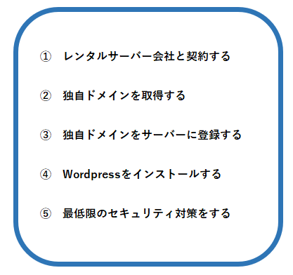 Wordpressすすめかた