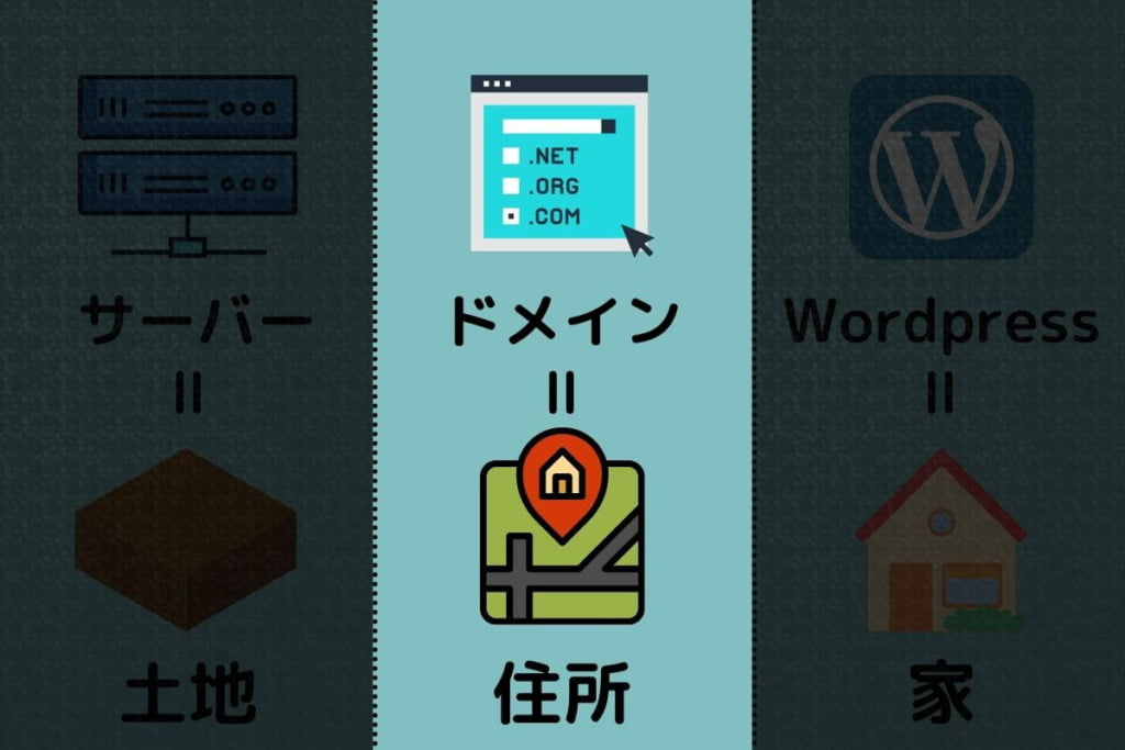 Wordpres作り方-ドメイン