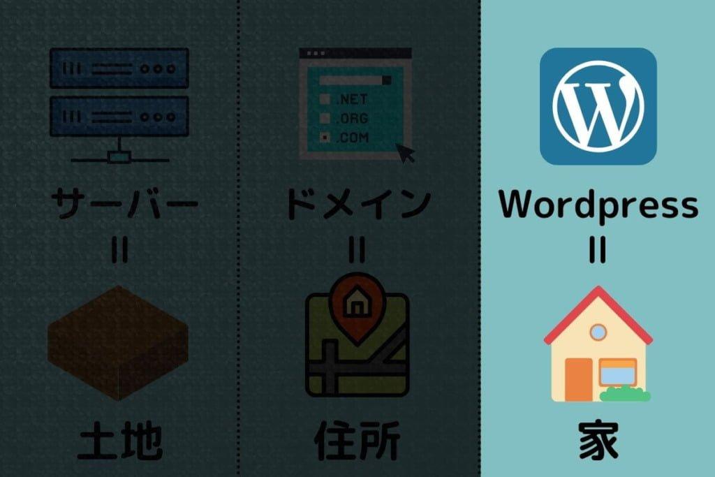 【ブログ開設】Wordpressインストール