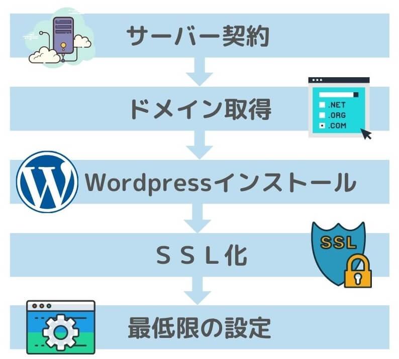 Wordpressブログ始め方の全体像