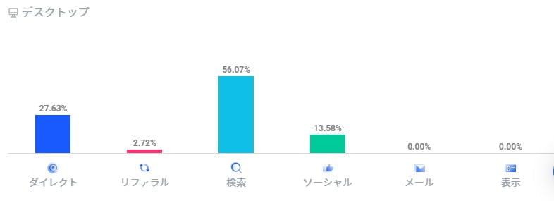 ヒトデブログへの流入元の割合