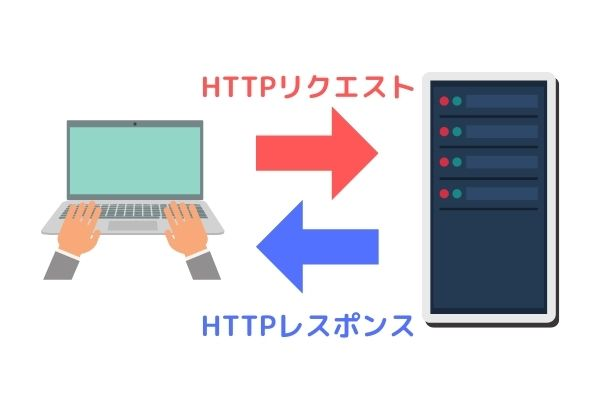 HTTPリクエストとレスポンス