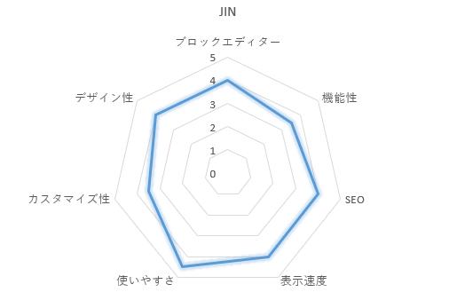 JINのレーダーチャート