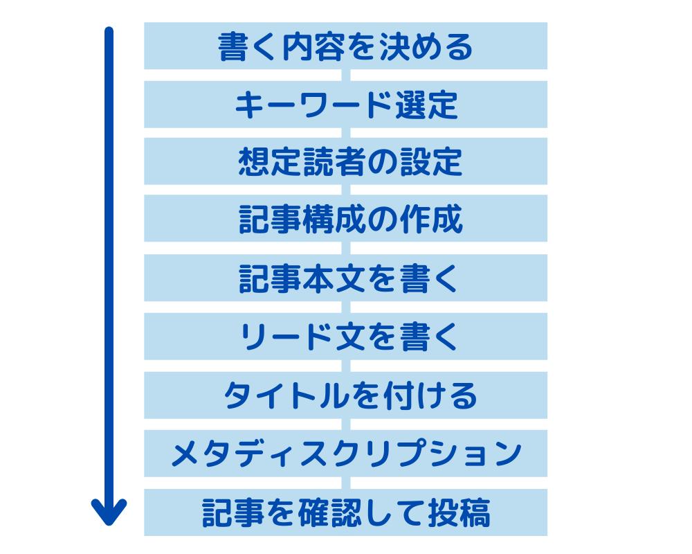 記事の書き方(手順)